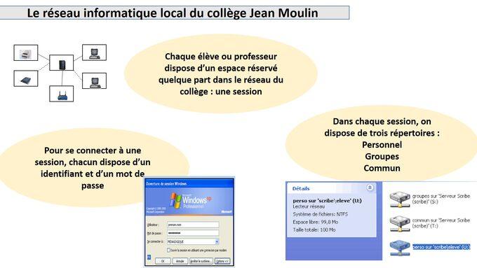 Le réseau informatique du collège Jean Moulin.jpg